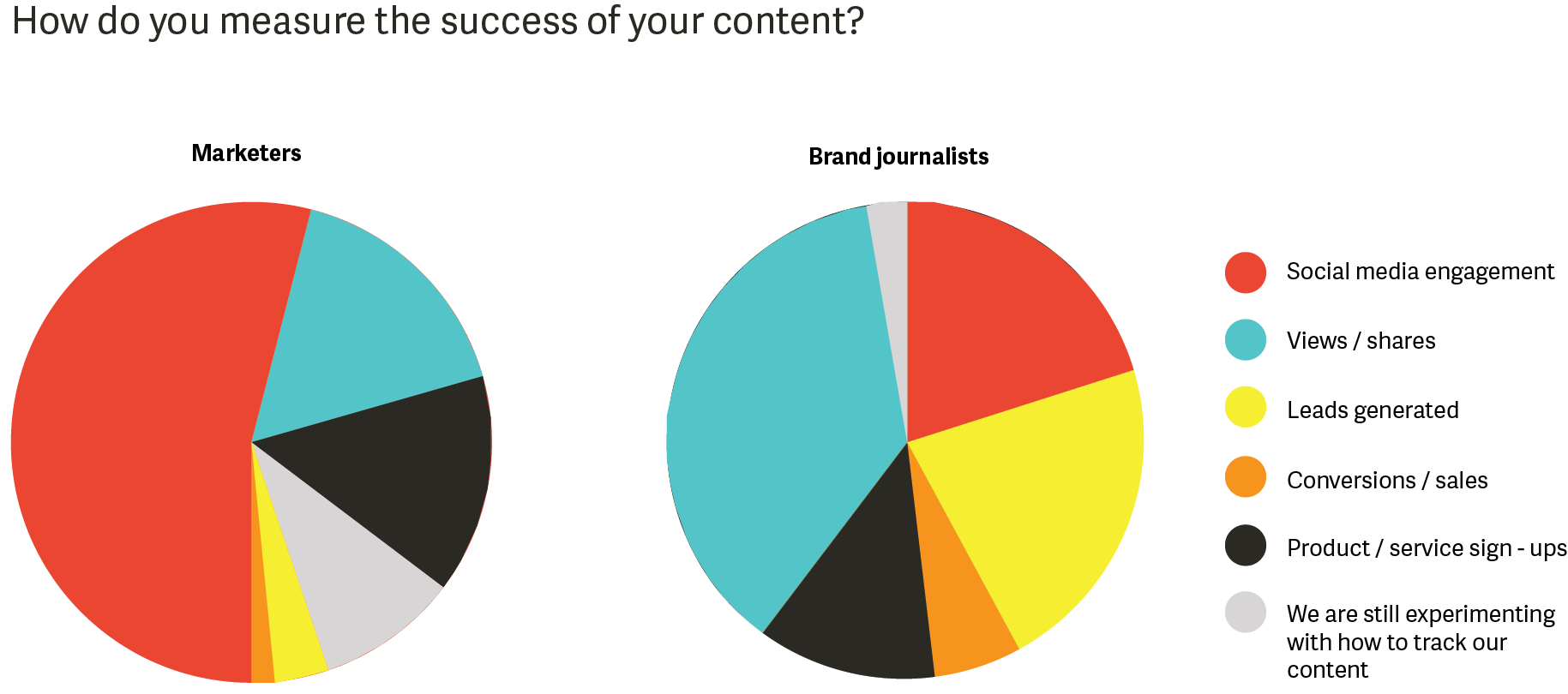 How do you measure the success of your content