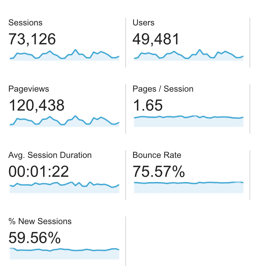 Google Analytics: The Content Marketer's Playbook