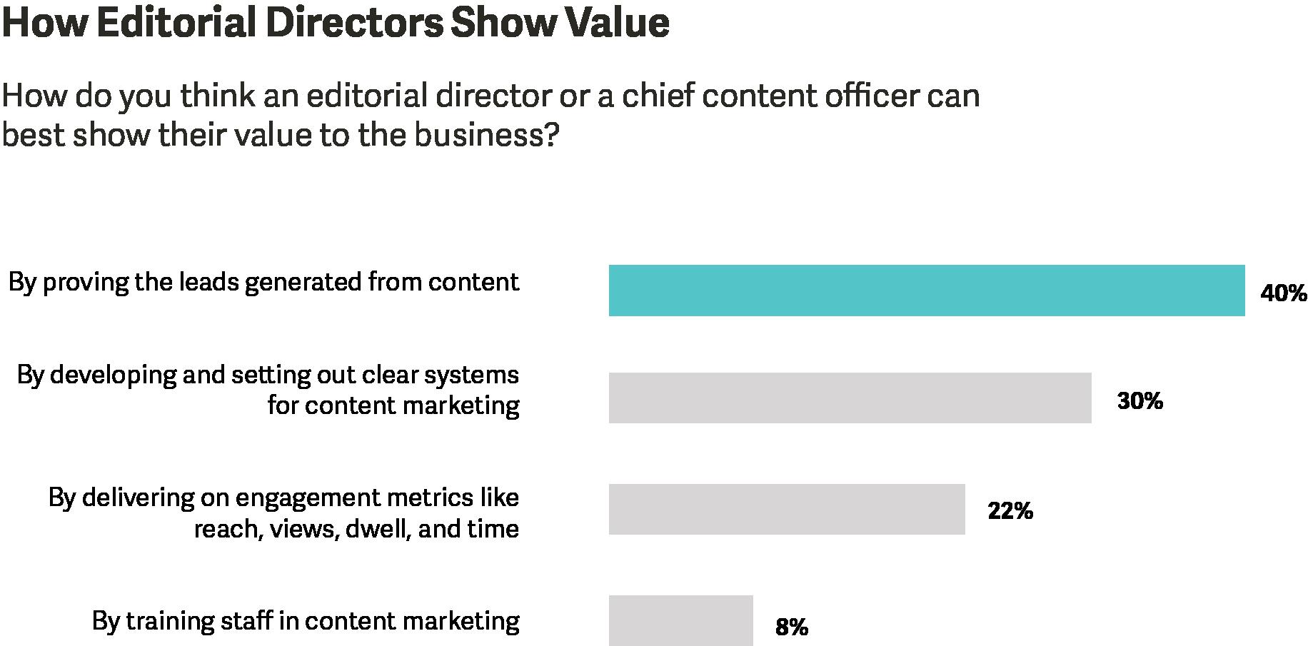 How editorial directors show value.png