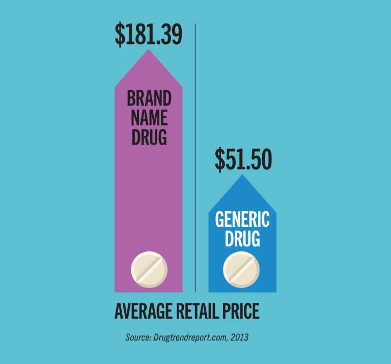 According to Drugtrendreport.com, the average retail price for a brand name drug is $181.39, and the average retail price for a generic drug is $51.50.