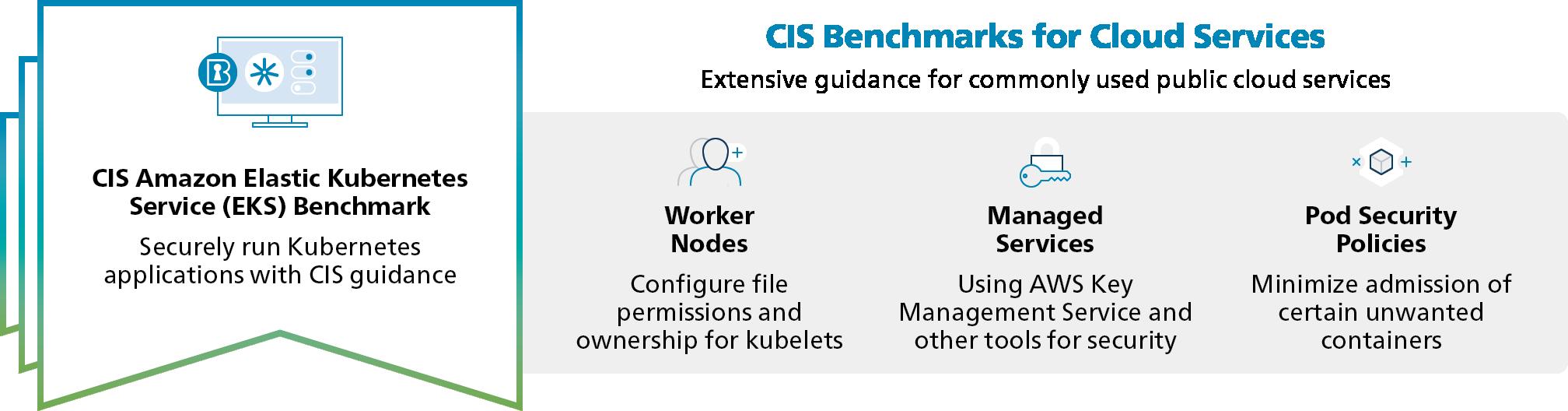 CIS-Amazon_Elastic_Kubernetes_Service_Benchmark-Cloud_Services.png
