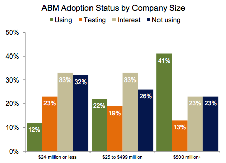 demandmetric-abm-adoption.png