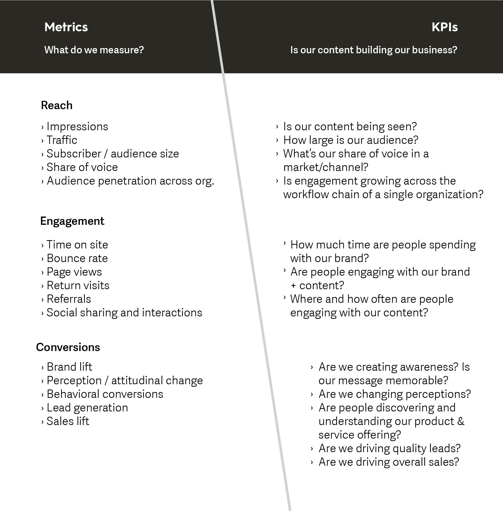 Metrics and KPIs.png