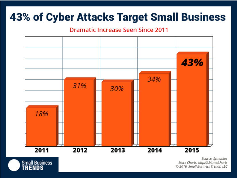 cyber attacks chart.png