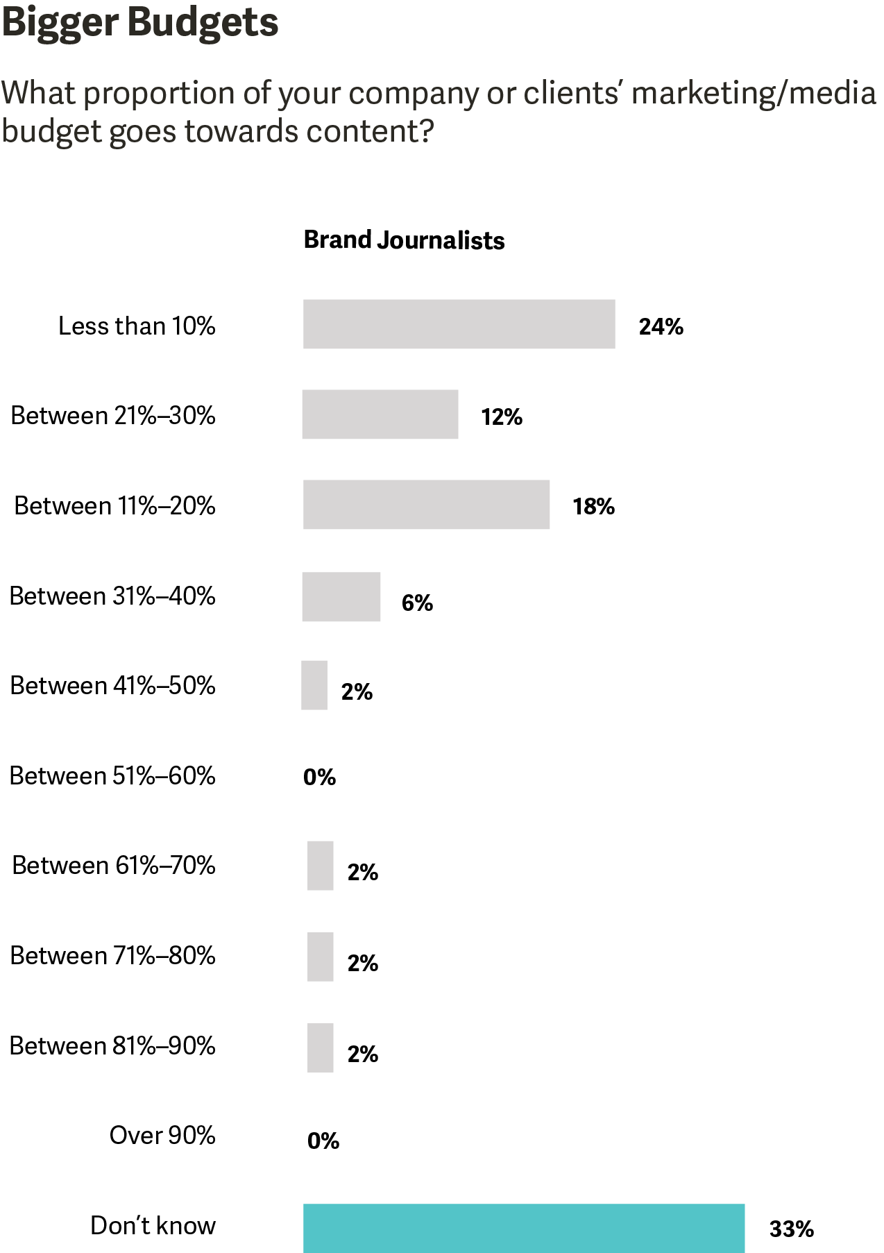 Proportion of marketing budget going towards content.png