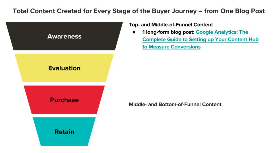 Scaling Content for the Buyer Journey.jpg
