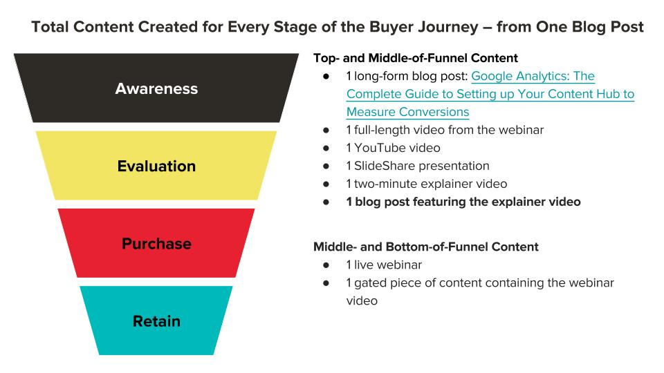 Scaling Content for the Buyer Journey (4).jpg