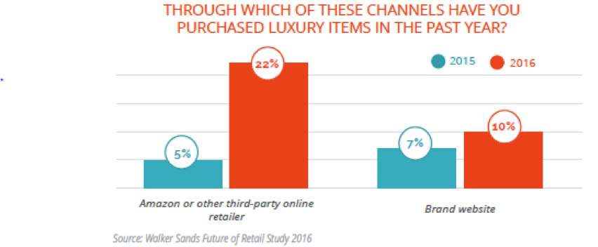 979b0ccef490 Luxury commerce is the next frontier for retailers