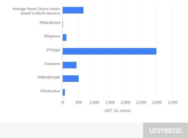retail chains graph.jpg