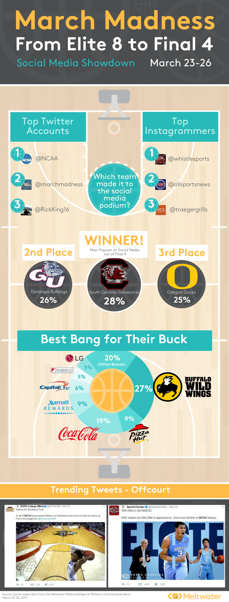 NCAA Tournament - Infographic March Madness
