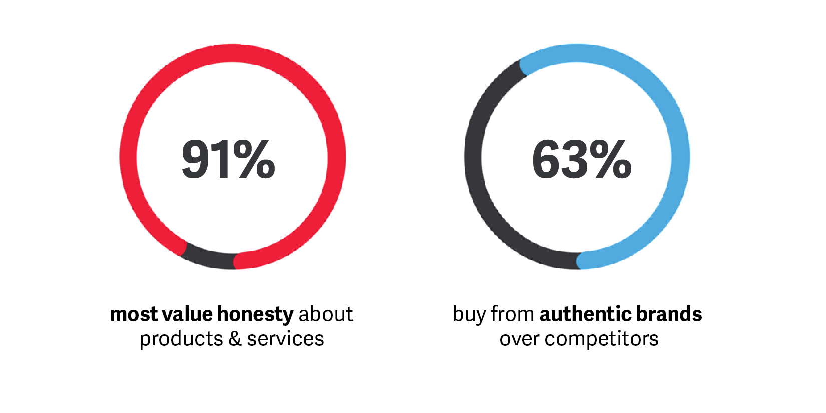 User-generated content is authentic
