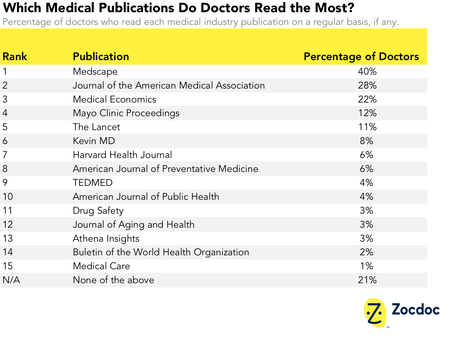 which medical publications do doctors read most.png