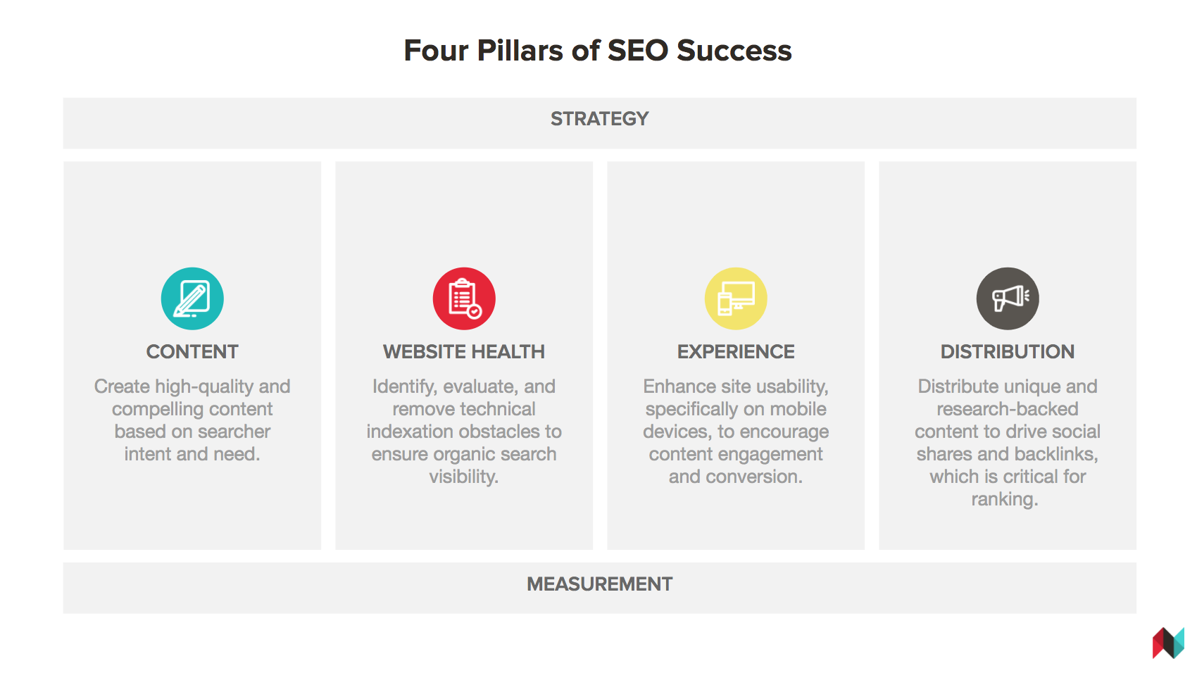 Four pillars of SEO.png
