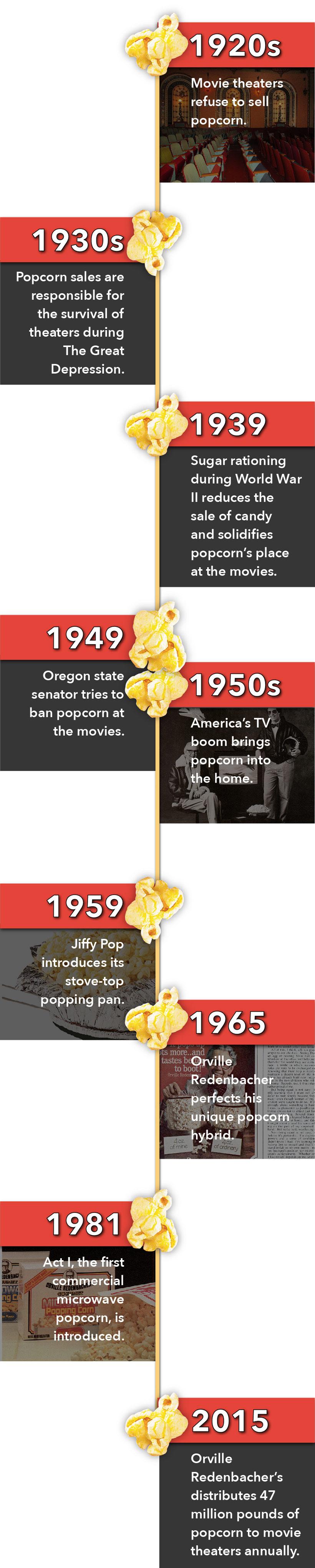 Timeline---history-of-popcorn-at-movie-theatre-04.jpg