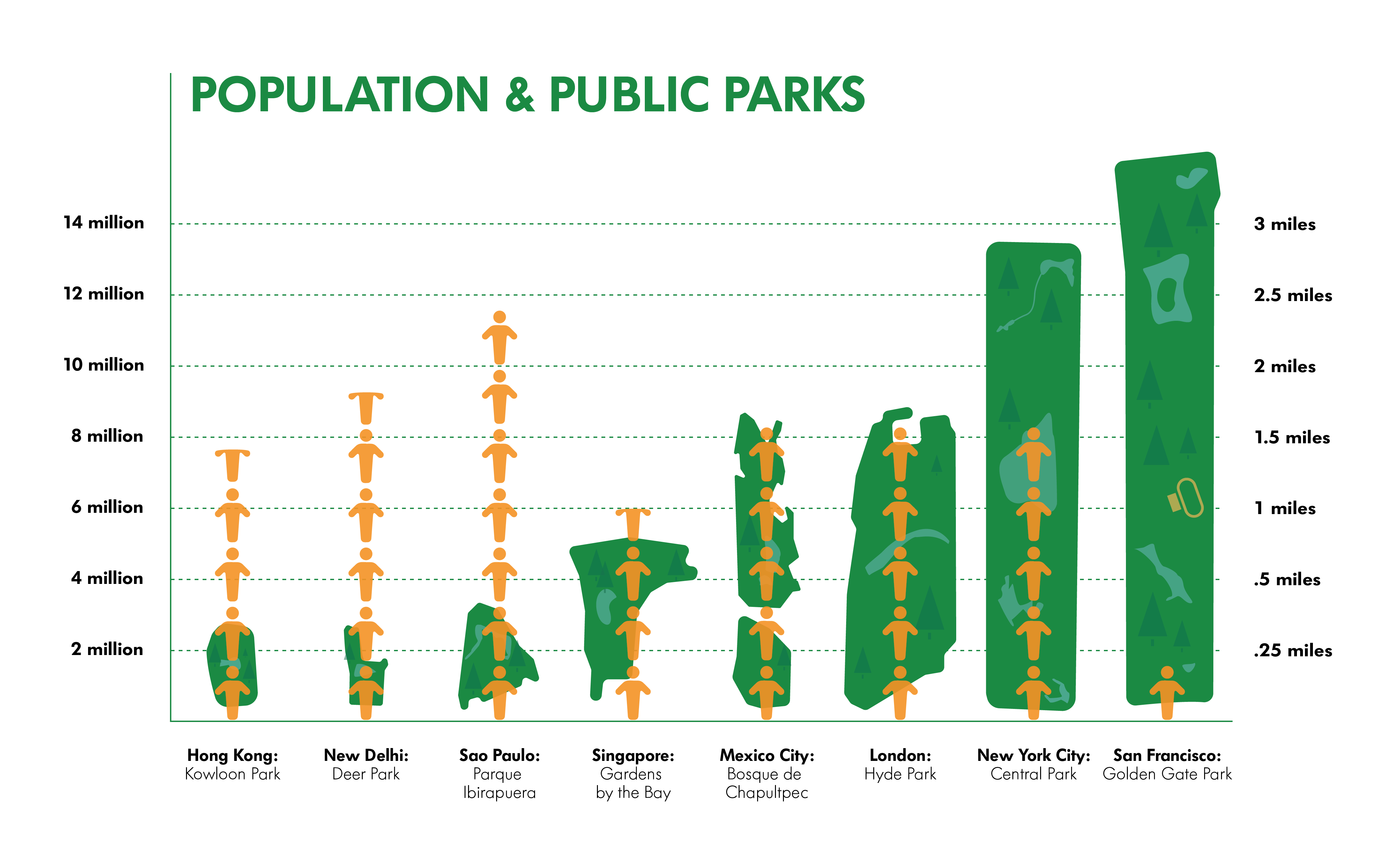 Making the case for public parks in urban areas blueprint 160428parkspopulationv3 01g malvernweather Images