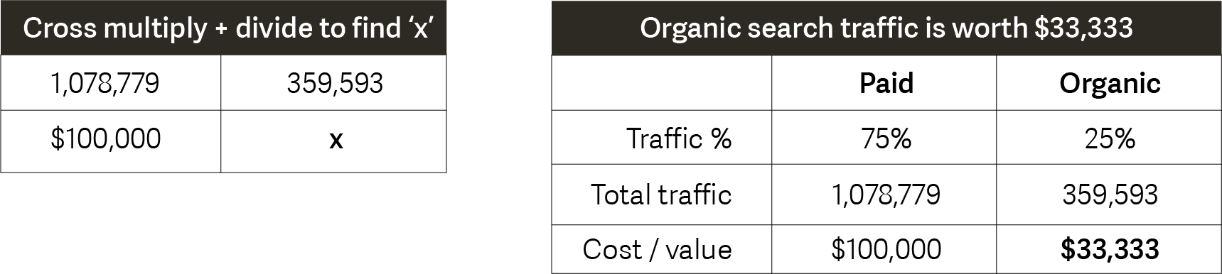 Calculating organic search traffic