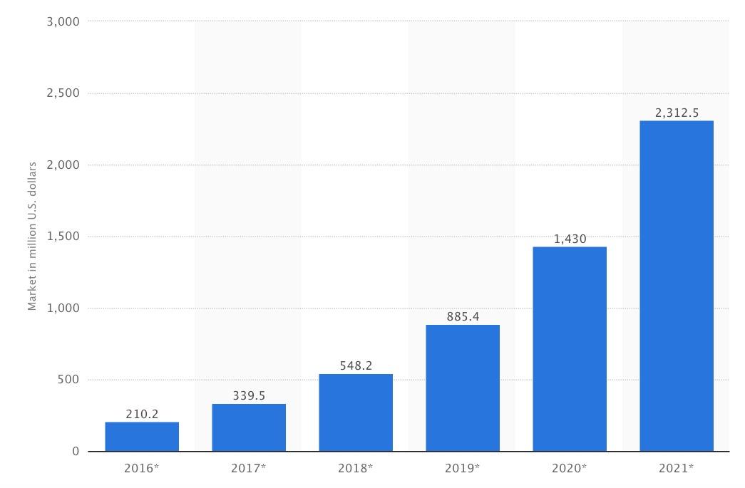 blockchain-market-source-stadista-2016-100720524-orig[1].jpg