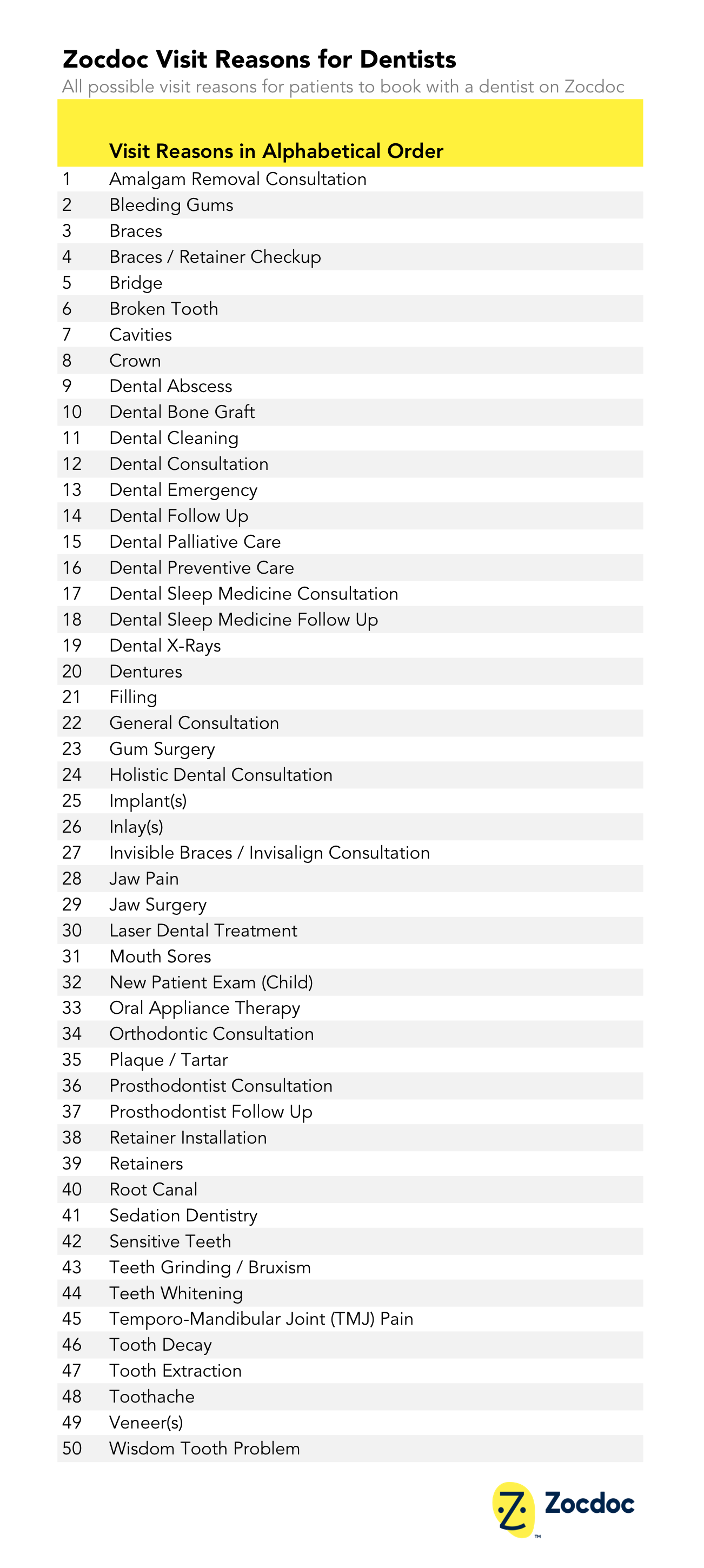 zocdoc visit reasons for dentists.png