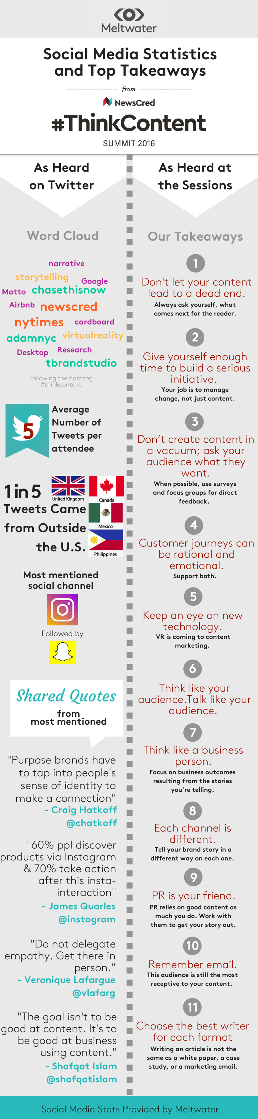 ThinkContent-Infographic-Meltwater.png