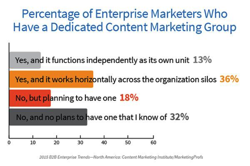 Microsoft shifting focus to content marketing