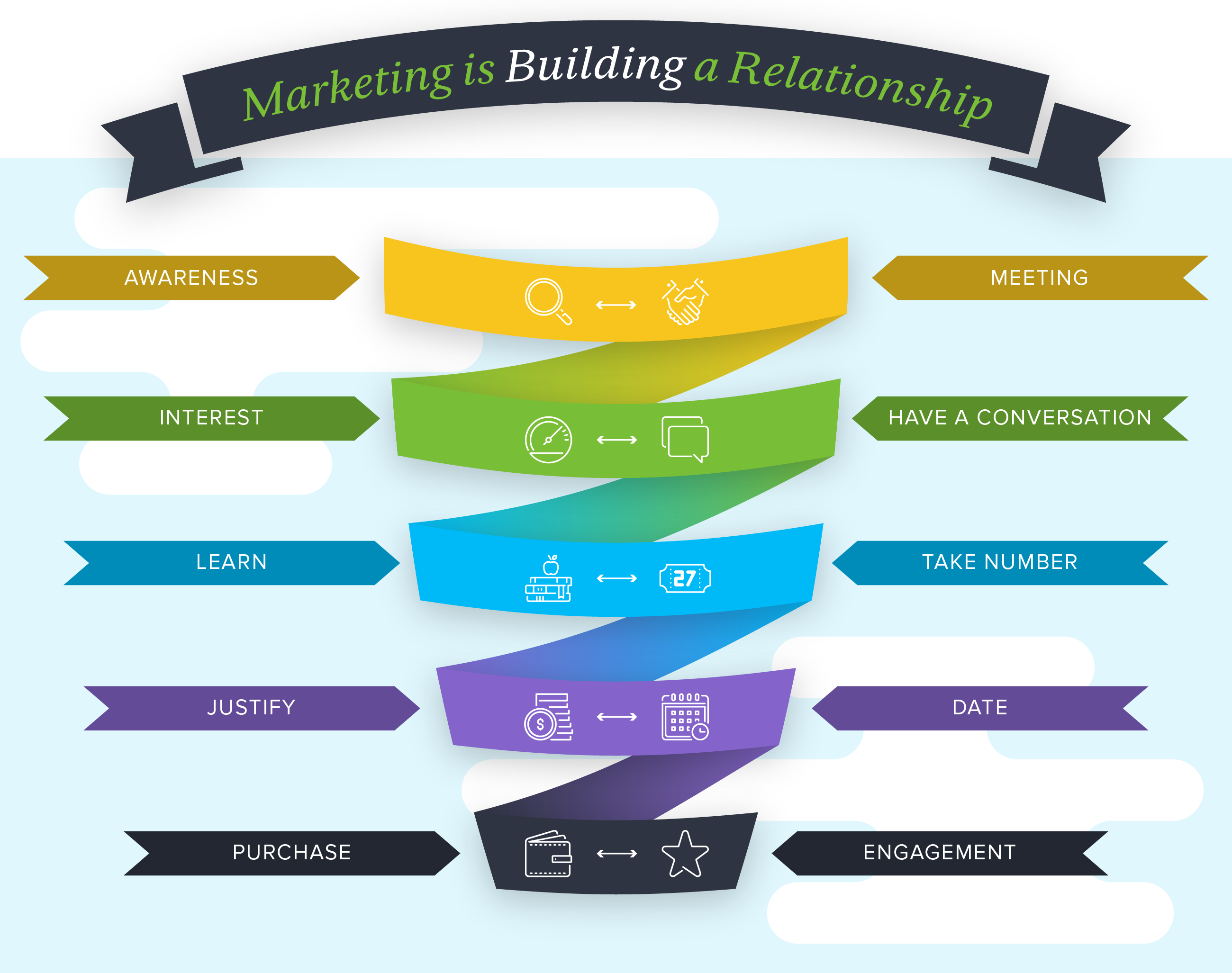 ms-3536-graphic-for-blog-post-marketing-is-building-a-relationship.png