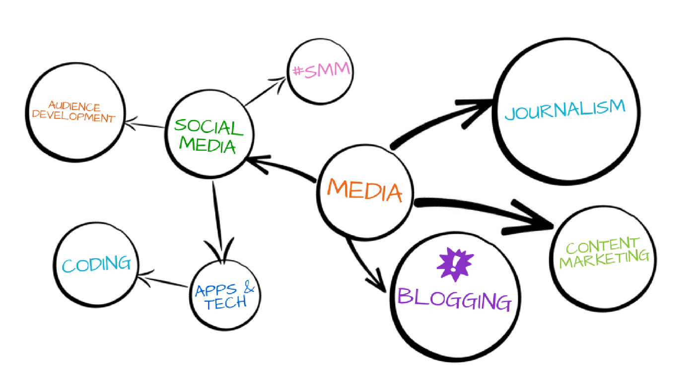 mindmap-example-digital-journalism-skills.png