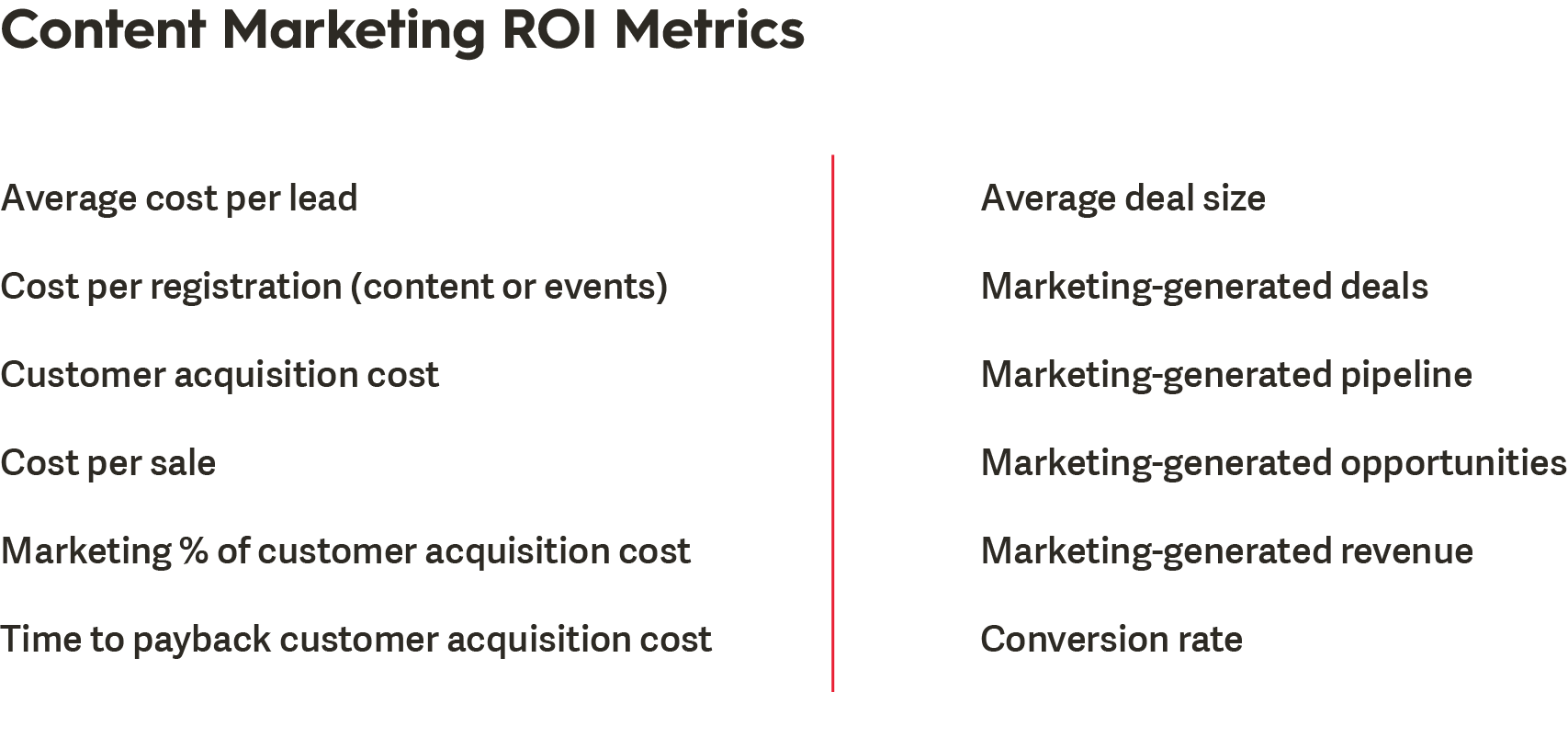 How to Calculate Content Marketing ROI - Insights