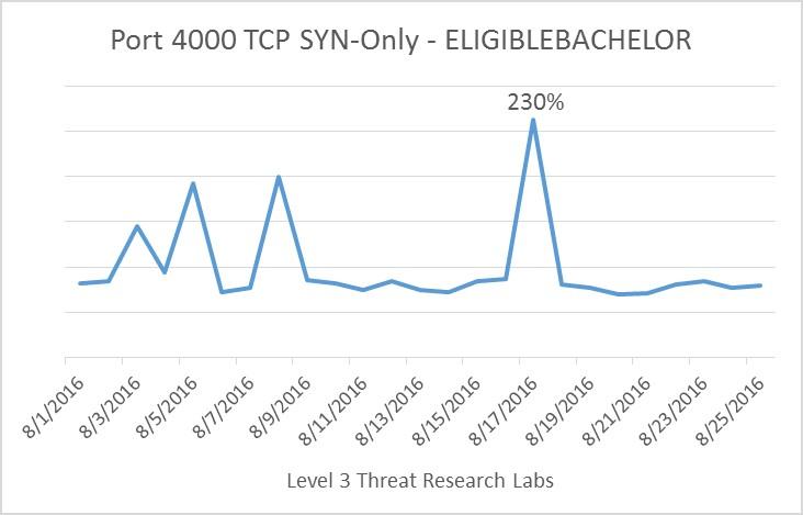 PORT 4000 TCP.jpg